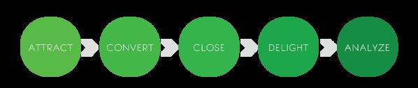 FlowChart_Circles_(1)